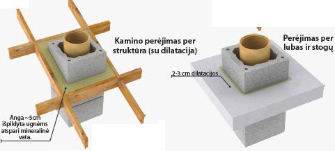 Konekt kamino montavimo instrukcija